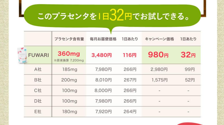 プラセンタ フワリ FUWARIと他社サプリの価格比較