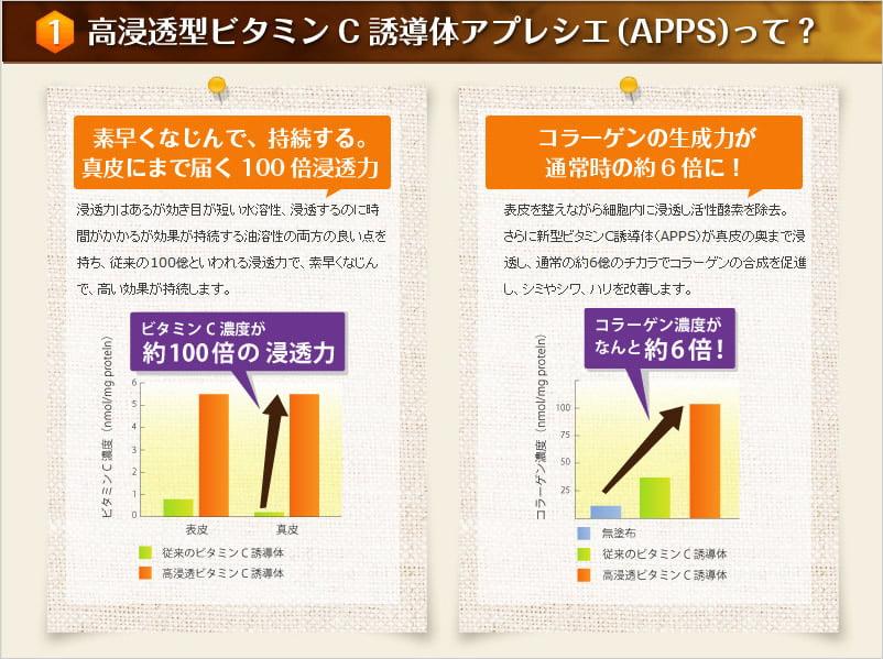 プリモディーネ_APPS_チャート
