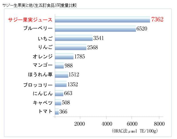 20111209_黄酸汁_サジー_抗酸化物質の含有量